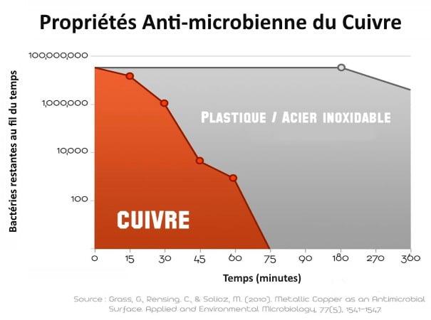 Propriétés anti-microbiennes gratte langue en cuivre